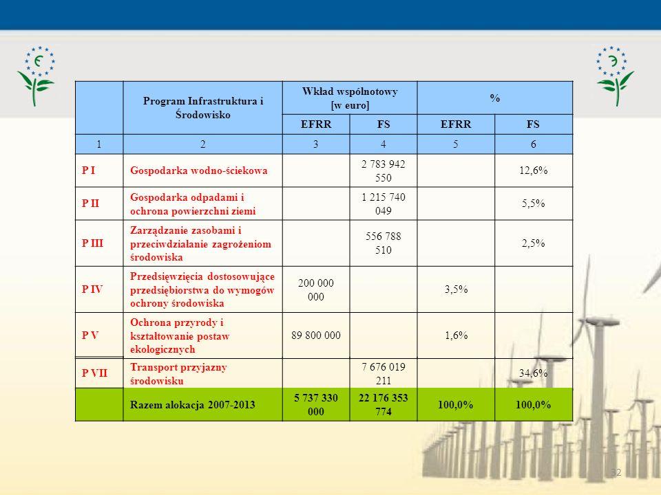 Program Infrastruktura i Środowisko Wkład wspólnotowy [w euro]